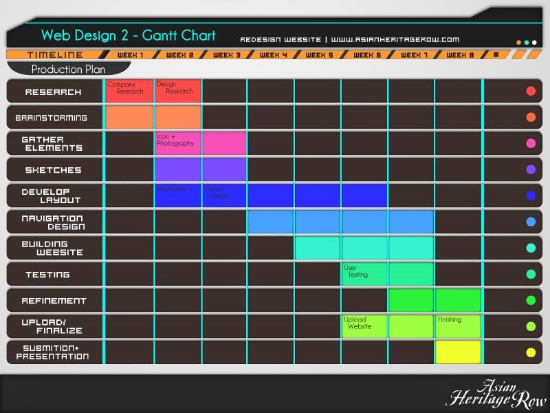 Web Design 2 Gantt Chart And Flow Chart Gantt Charts
