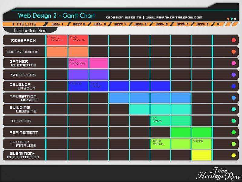 Web design gantt chart and flow also charts rh pinterest