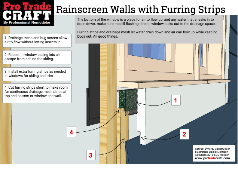 The Bottom Of The Window Is A Place For Air To Flow Up And Any Water That Sneaks In To Drain Down Make Sure The Sill Flashi Window Leaks Window Frame