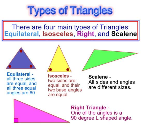types of triangles Classifying Triangles – Types of Triangles Worksheet