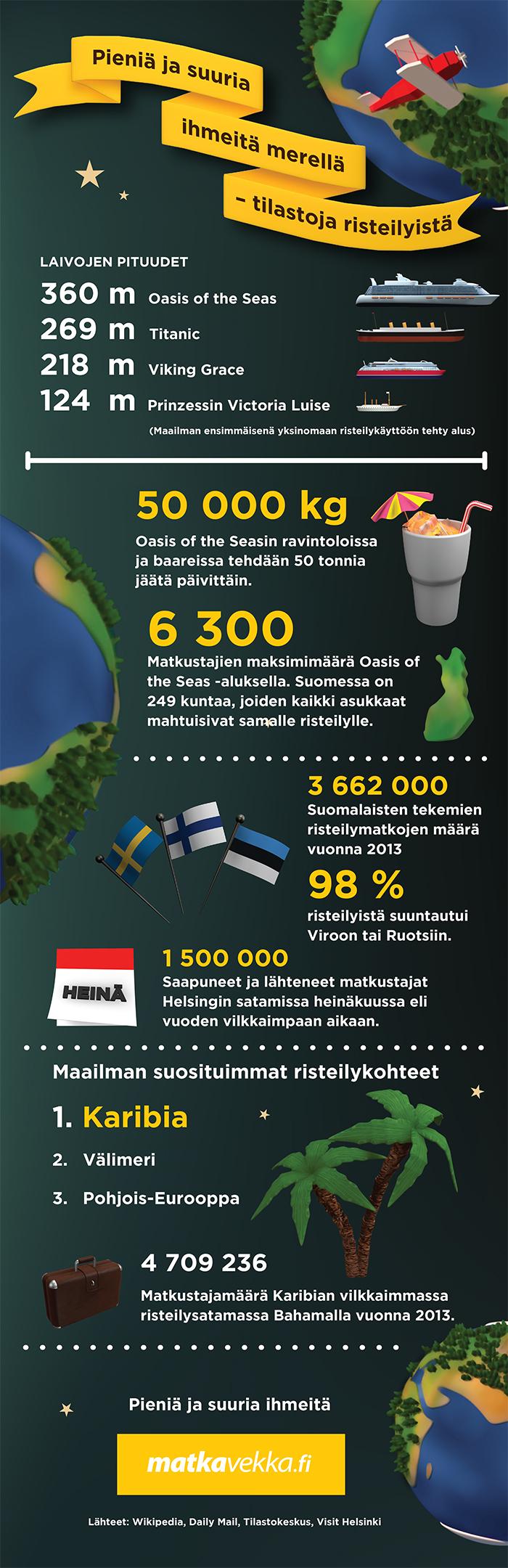 MatkaVekka infograafi - kiehtovia faktoja risteilyistä
