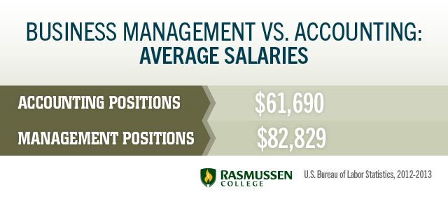 salary for business administration