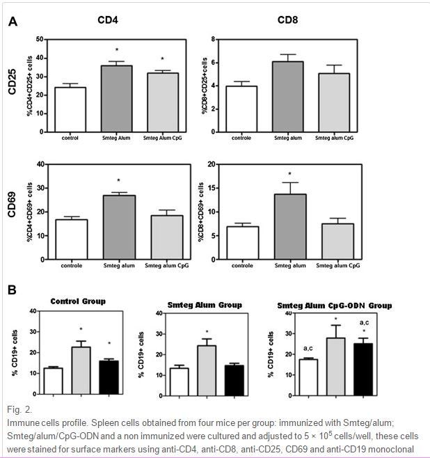 Evaluation of the protective immune response induced in mice by - technical evaluation
