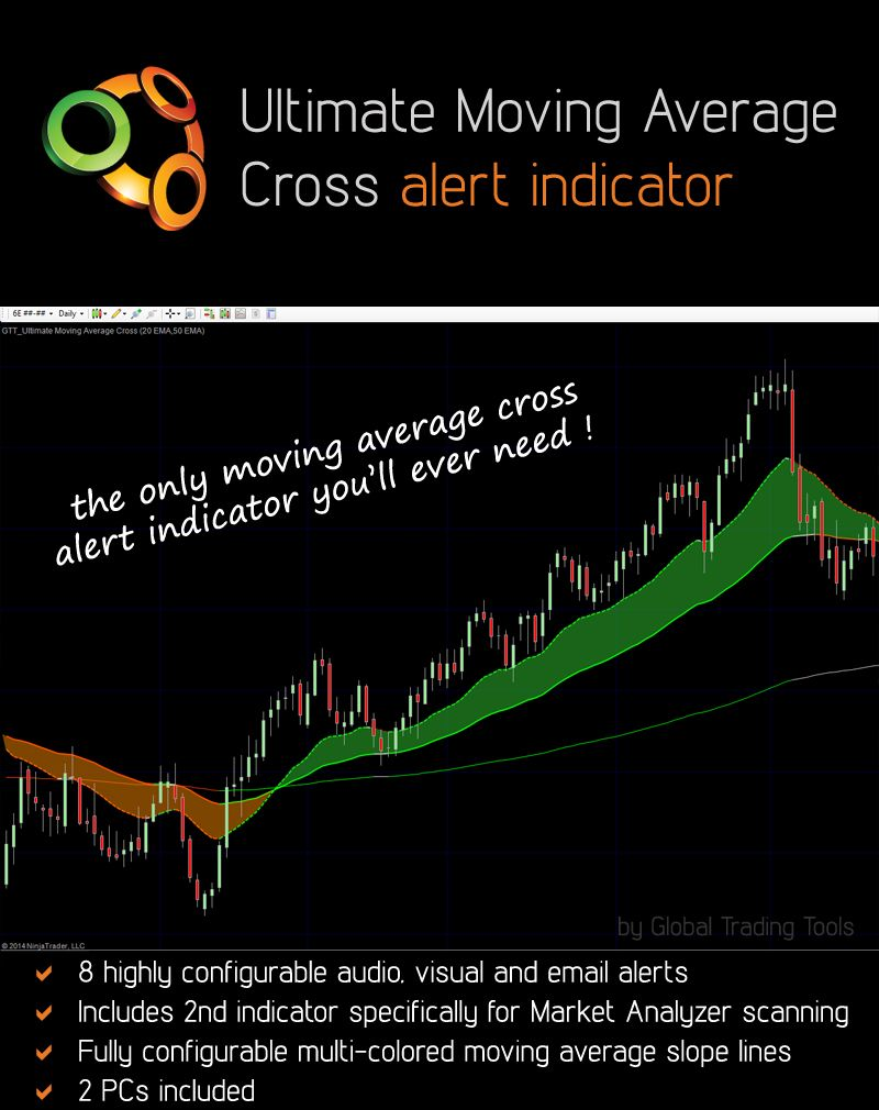 Ultimate Moving Average Crossover Alert Indicator Bundle For