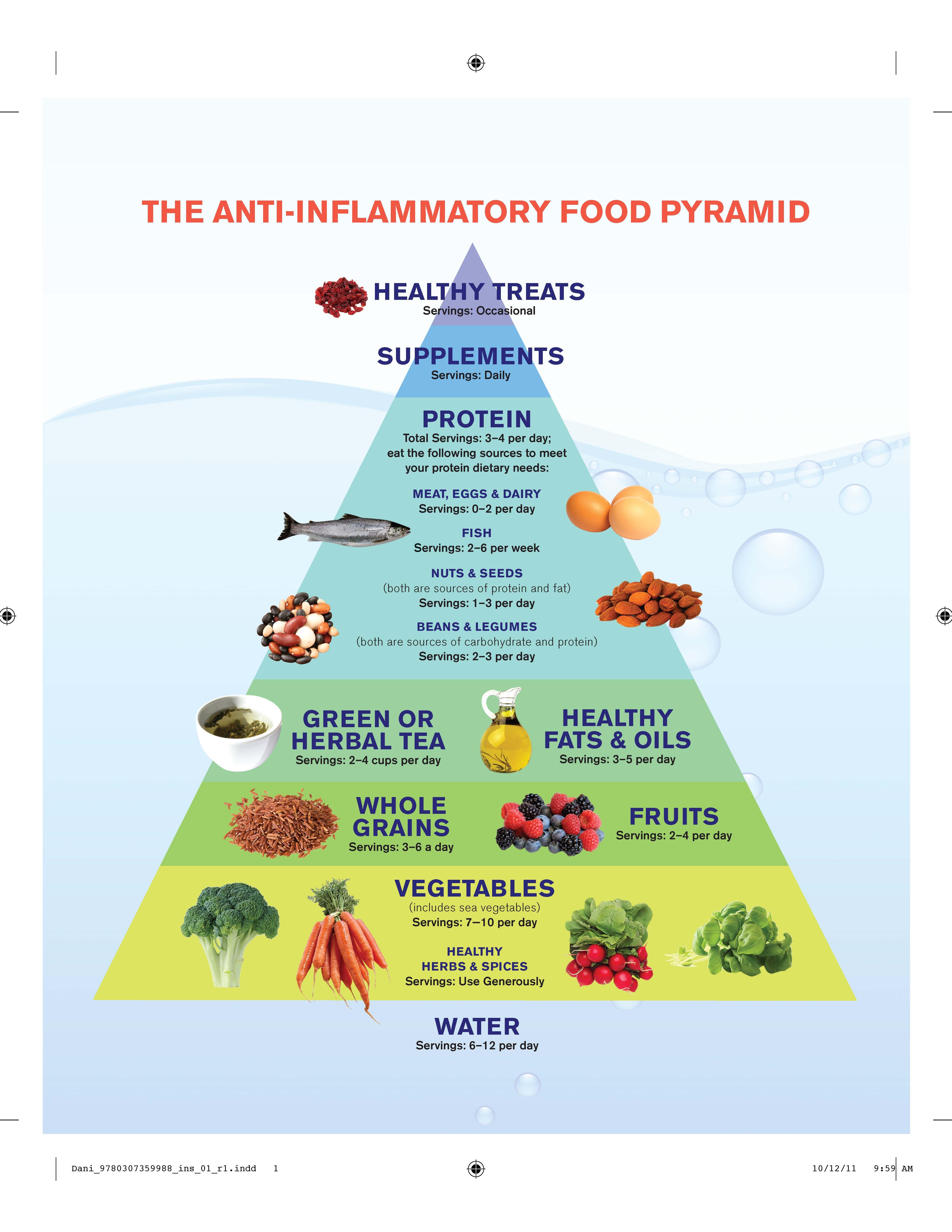 Best Anti Inflammatory Foods For Intestines