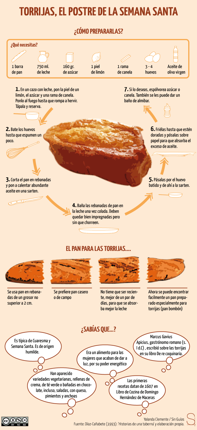 Cómo Hacer Unas Buenas Torrijas Infografia Receta Torrijas Gastronomía Española Postres