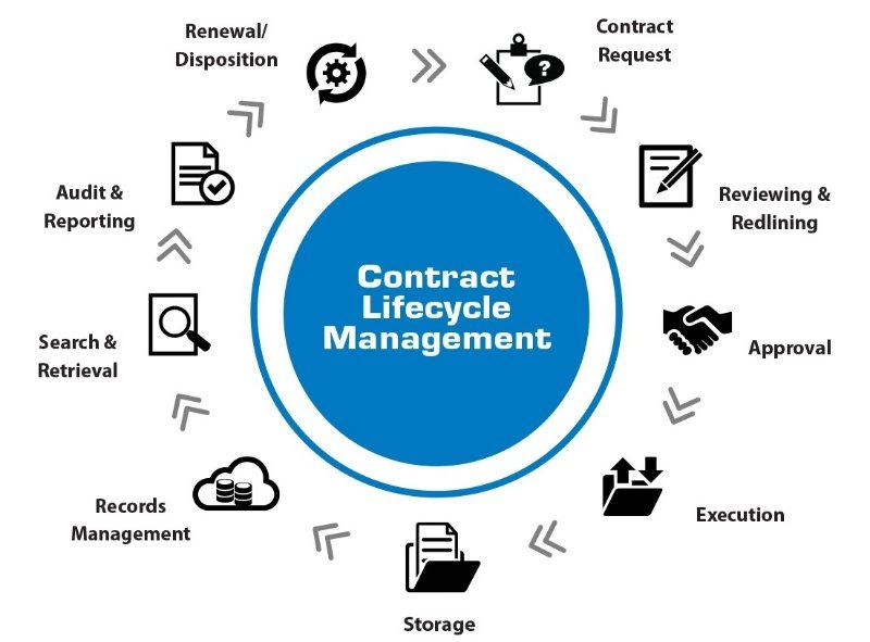 Importance of Contract Management in Collaborative Procurement - contract important elements