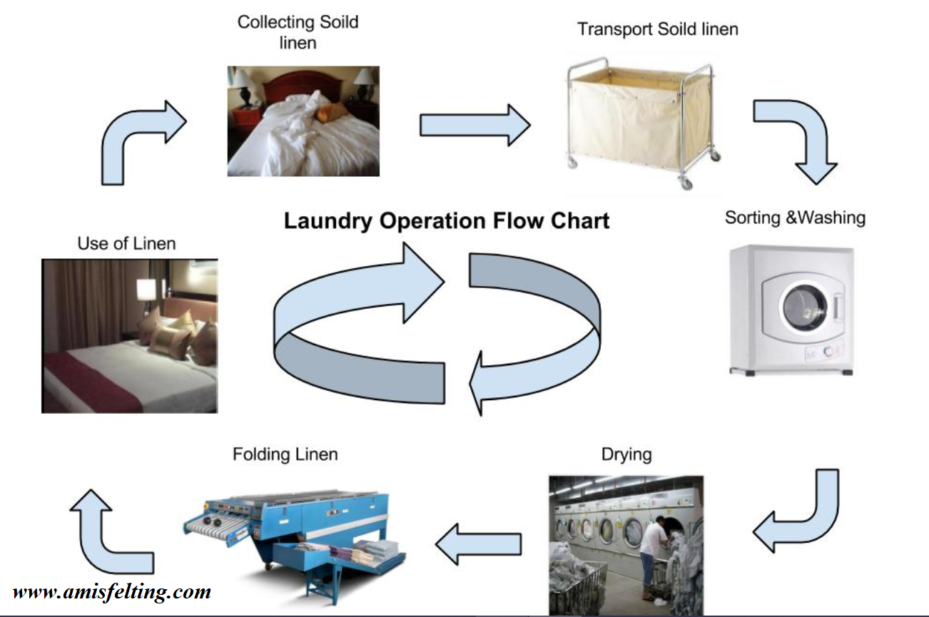 Laundry Tips In 2020 Hotel Housekeeping Hotel Operations Hotel
