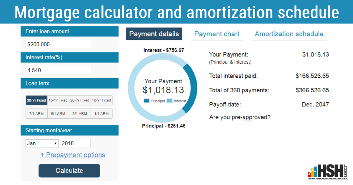 Simple Steps To Know Your Monthly Mortgage Payment And Produce A Complete Payment By Payment Amortization Schedule Mortgage Amortization Mortgage Calculator