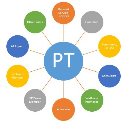 """ROLE OF SCHOOLBASED PT """"Physical therapy means services"""