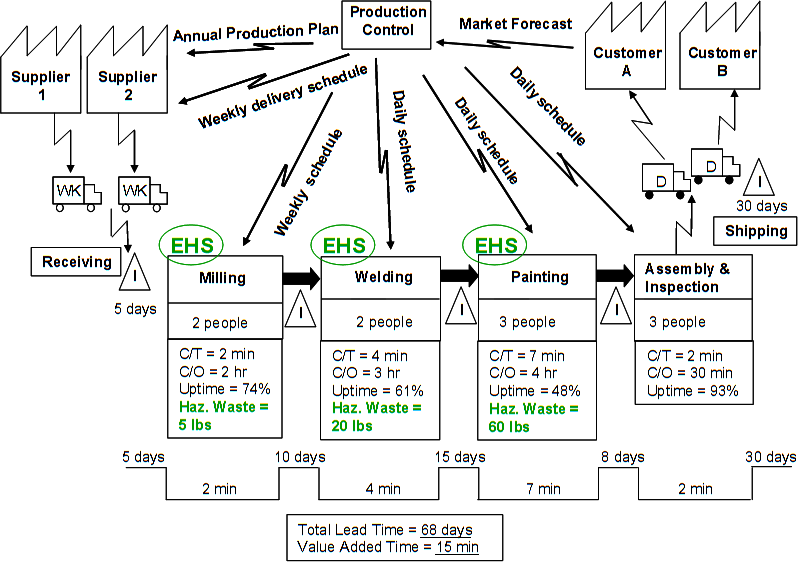 value stream mapping examples