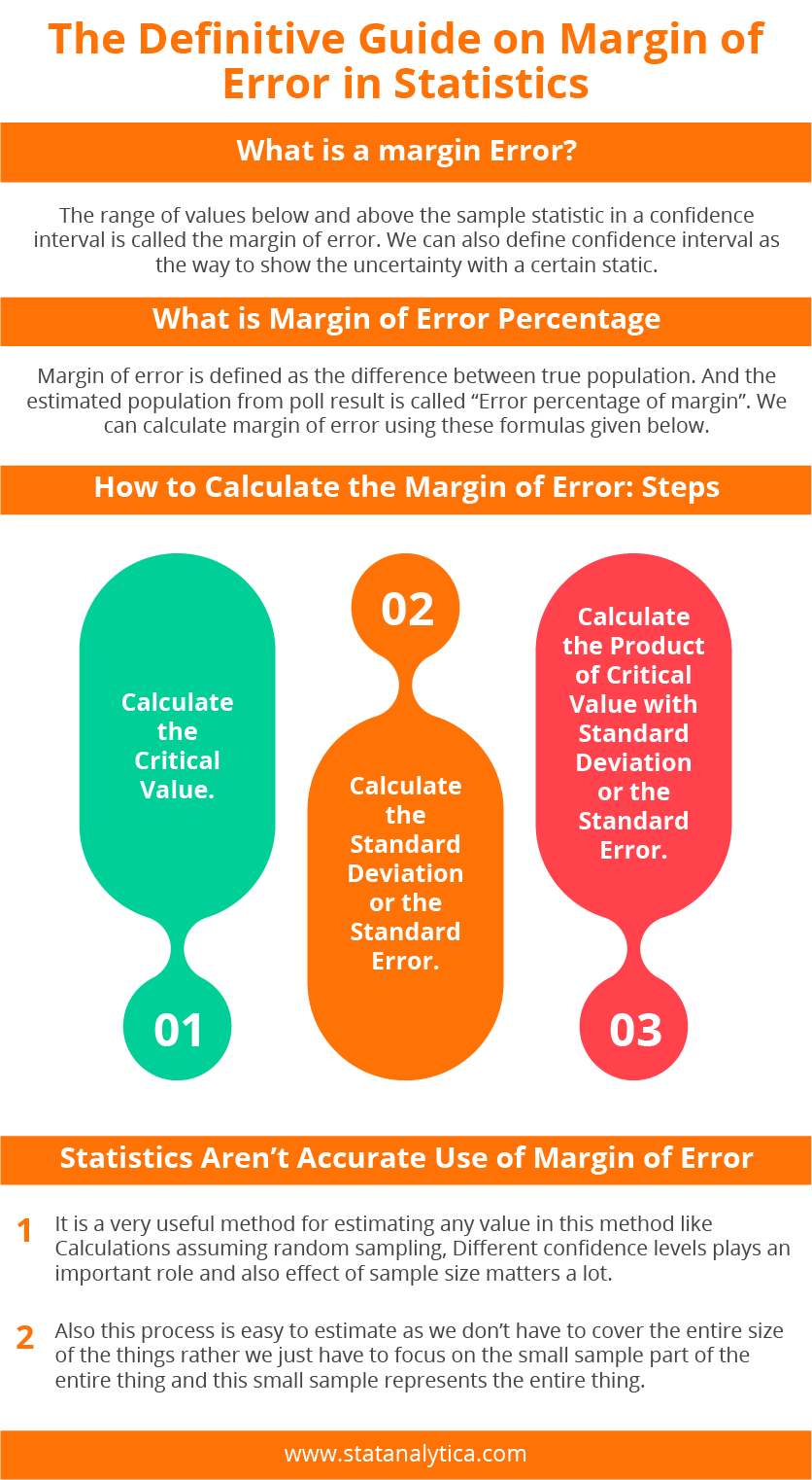 Error In Statistic Data Science Math Statistics All But Dissertation