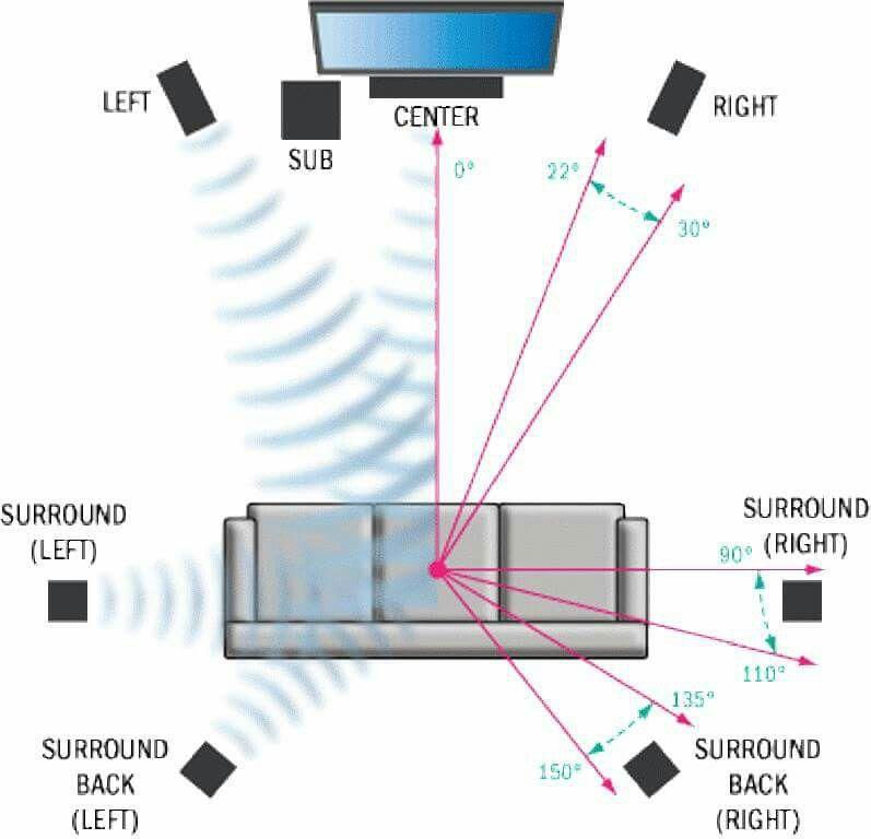 pin by avi eliya on design argonomy pinterest rh pinterest com Onkyo Surround Sound Speaker Placement 5.1 Surround Sound Placement