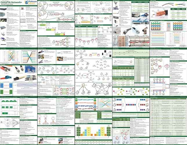 Professor Messer's CompTIA N10-006 Network+ Course Notes « Professor Messer IT Certification Training Courses