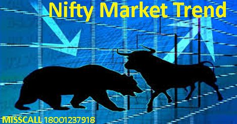Nifty Market Trend For 22 July 2016 Sp Good Morning Nifty