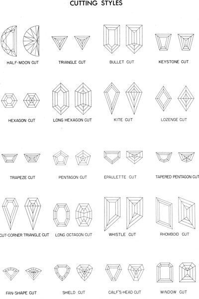 Tofel Jewelers, A proper explanation of Old Mine Cut \ Old - diamond clarity chart