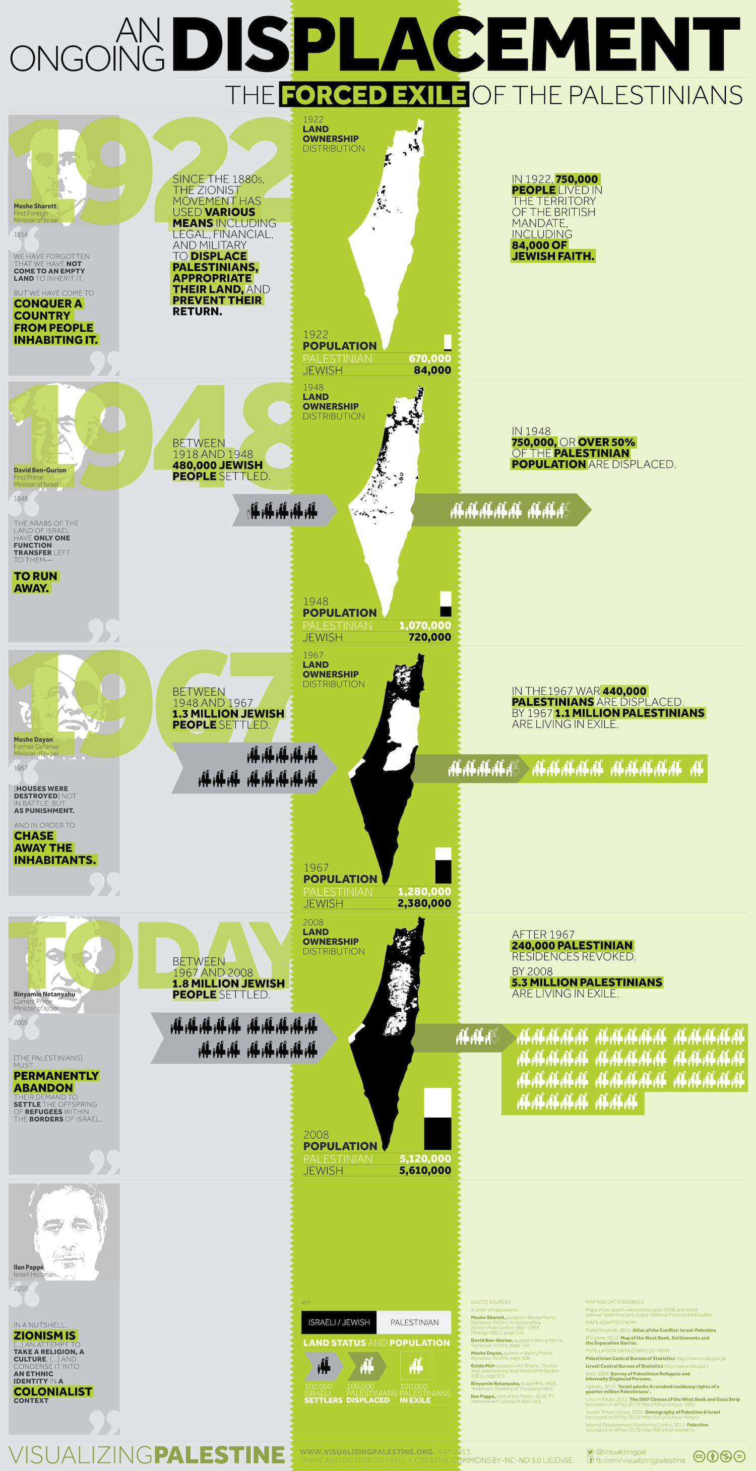 Infographic An Ongoing Displacement The Forced Exile Of The Palestinians Israel Palestine Conflict Palestinian Palestine