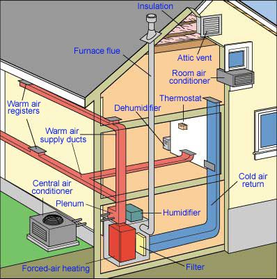 How A Central Air Conditioner Works Forced Air Heating Heating