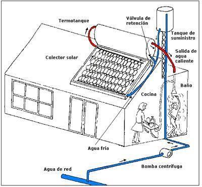 Colector Solar Con Botellas Pet Calentadores De Agua