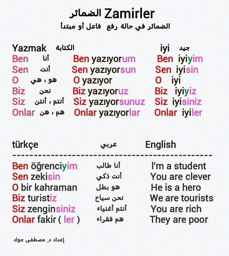 الضمائر في حالتي الرفع والنصب مع امثلة في اللغة التركية Okuma Dilbilgisi Egitim Faaliyetleri