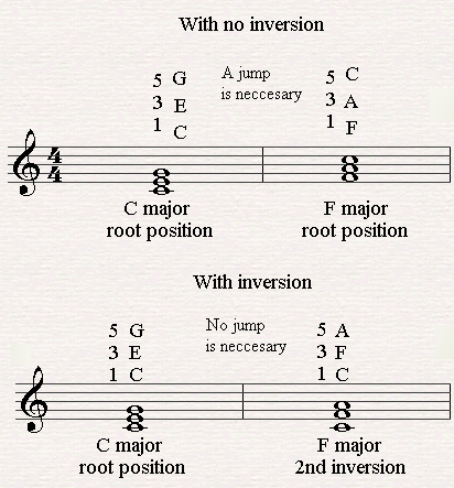 Moving From C Major To The 2nd Inversion Of F Major Piano Chords