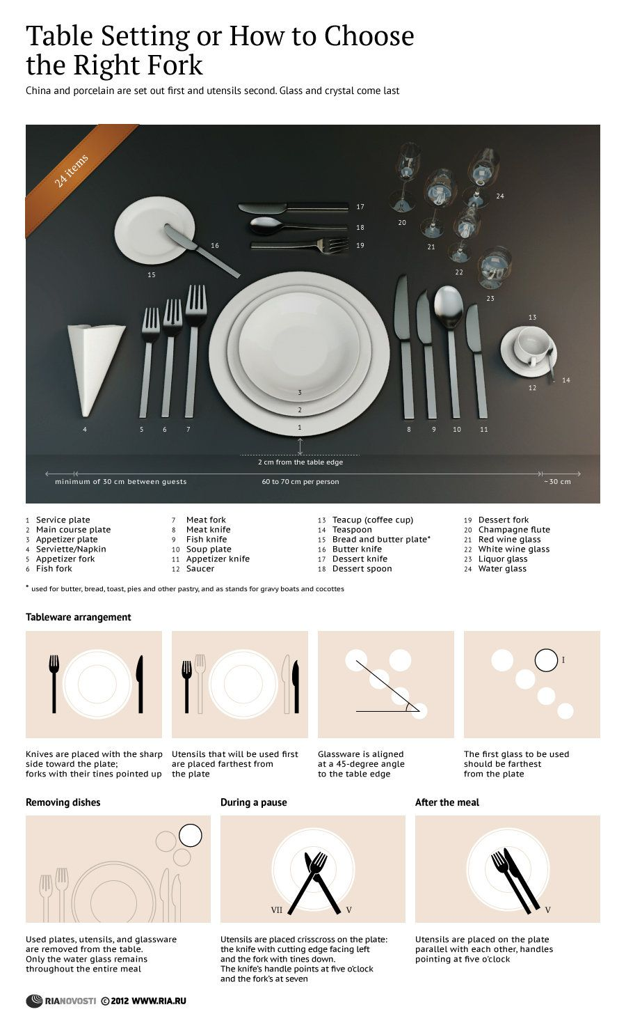 Table Setting or How to Choose the Right Fork | Dining ...