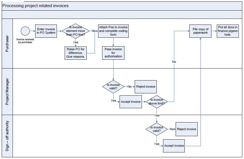 Invoice Process Flowchart Process Flow Chart Process Flow Diagram Flow Chart