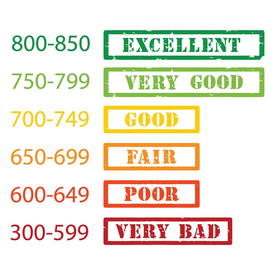 When You Are Talking About Credit Score A Perfect Score Is Practically Impossible So What Is The Real Magic Credit Score Personal Loans What Is Credit Score