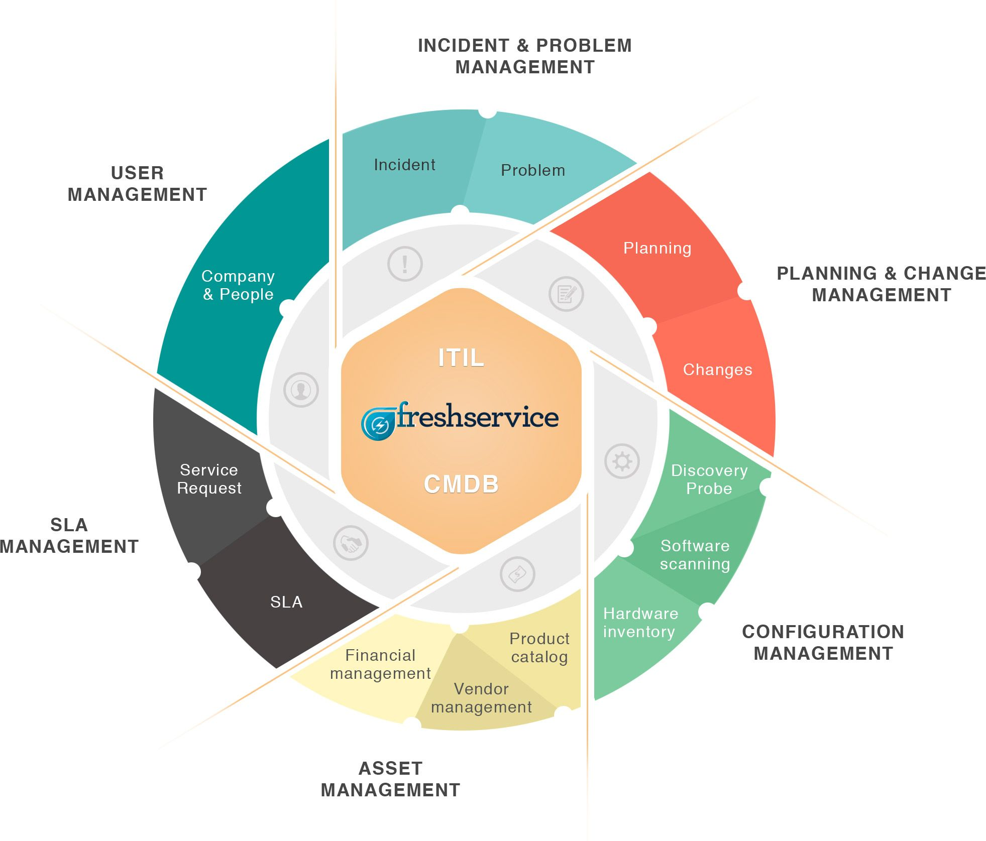 hight resolution of experience the freshservice itil cmdb software