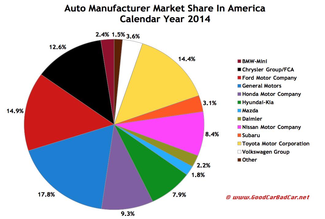 USA Auto Sales Brand Rankings - 2014 Year End - GOOD CAR BAD CAR ...