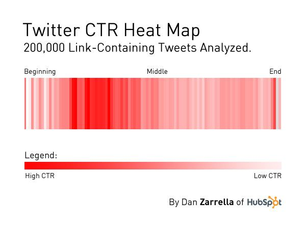 Heatmap graphic that vividly demonstrates that my assumption was dead wrong.