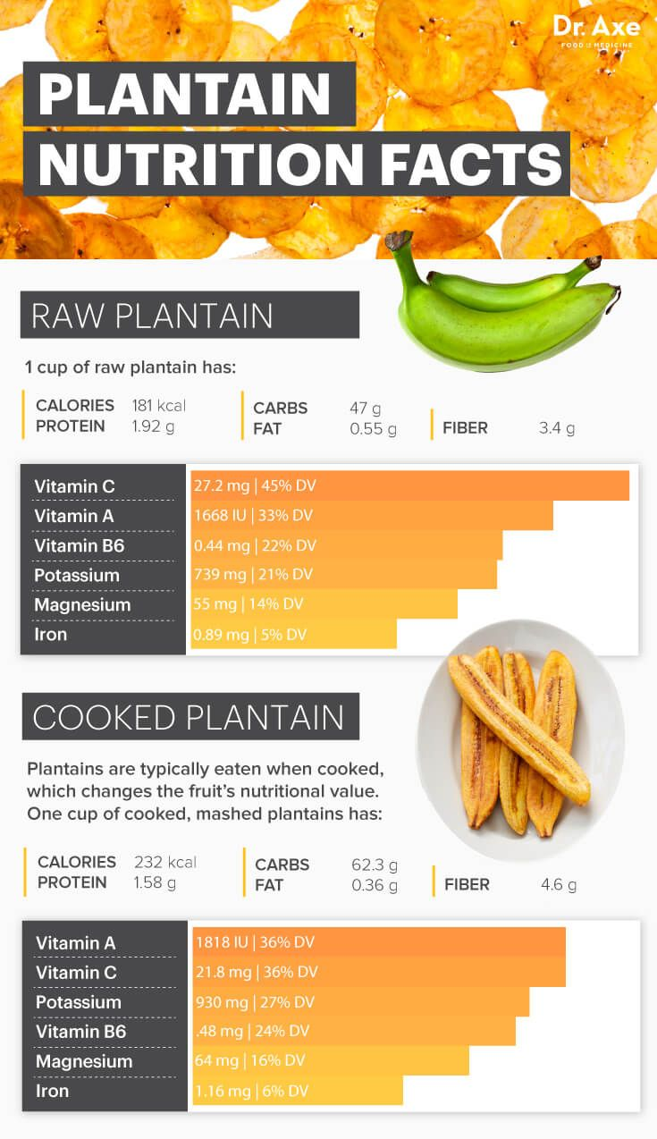 Plantains Nutrition Benefits Recipes And How To Prepare Dr Axe Plantain Benefits Fruit Nutrition Facts Nutrition Recipes