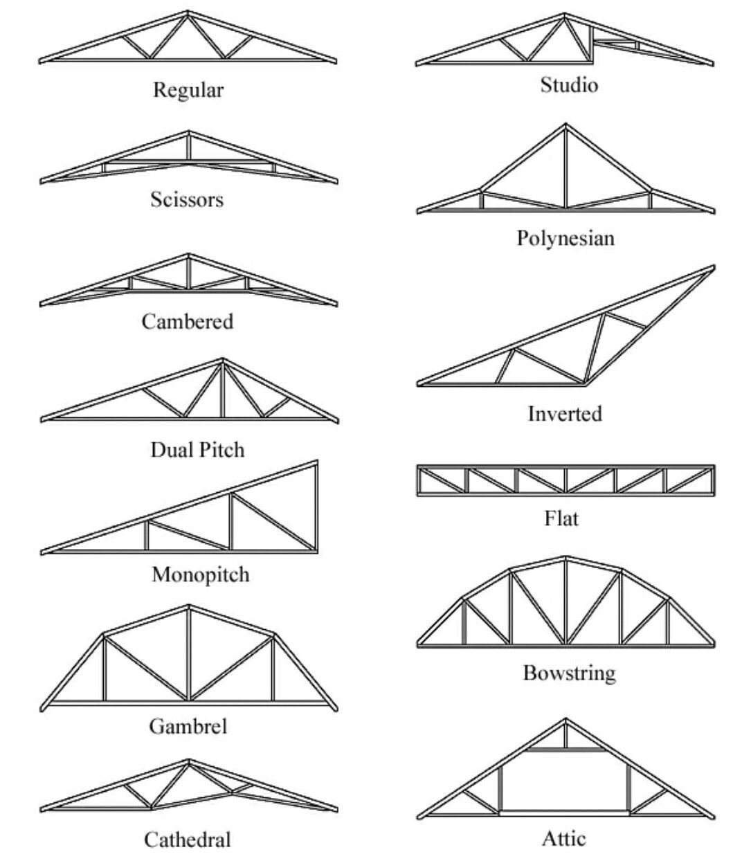 Pin By Natalie Flemington On Designer Space Saving Ideas Building Roof Roof Truss Design Flat Roof