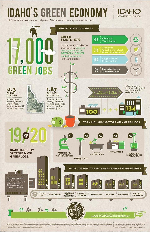 Idahos green economy infographic infographic green