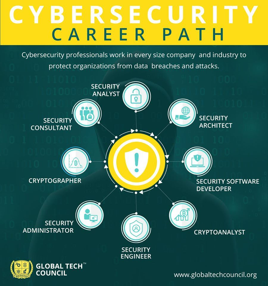 As A Cybersecurity Expert You Will Have A Huge Range Of Career