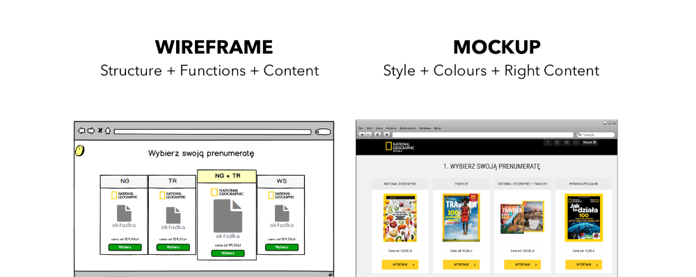 What Is The Difference Between Wireframe Mockup And Prototype Blog Brainhub Eu Wireframe Wireframe Mockup Mockup