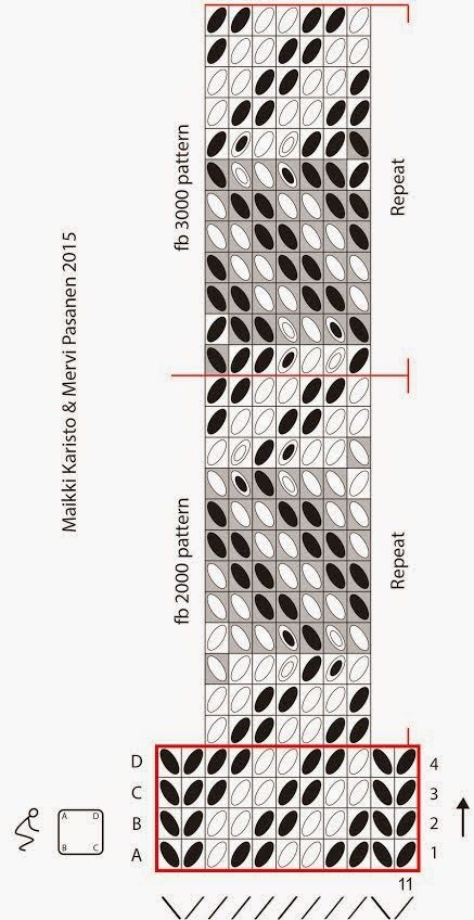 Hibernaatiopesäke: Lautanauhaohje: Birka 21 / new tablet weaving pattern: Birka 21 Turn back on the grey area