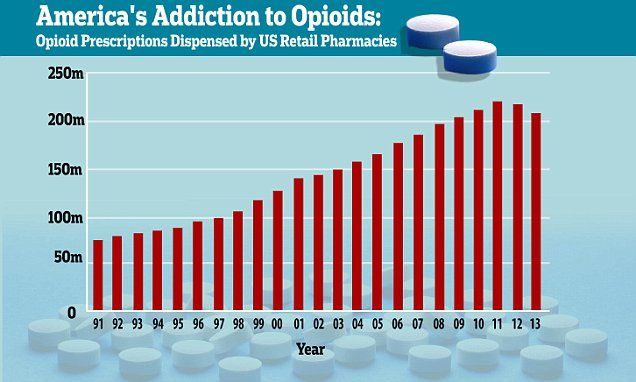 US is the WORST country in the world for abuse of heroin and opioids