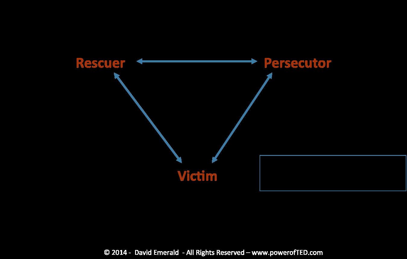Triangle Karpman