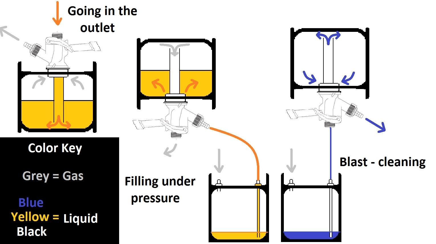 a diagram of a sanke keg  and how to fill and clean one Beer Tap Diagram Keg Tap Parts