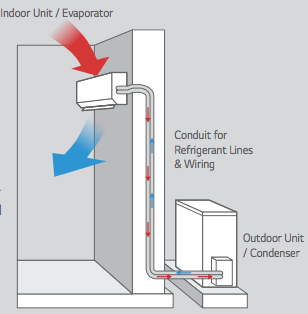 How Much Does Ductless Air Conditioning Cost To Install