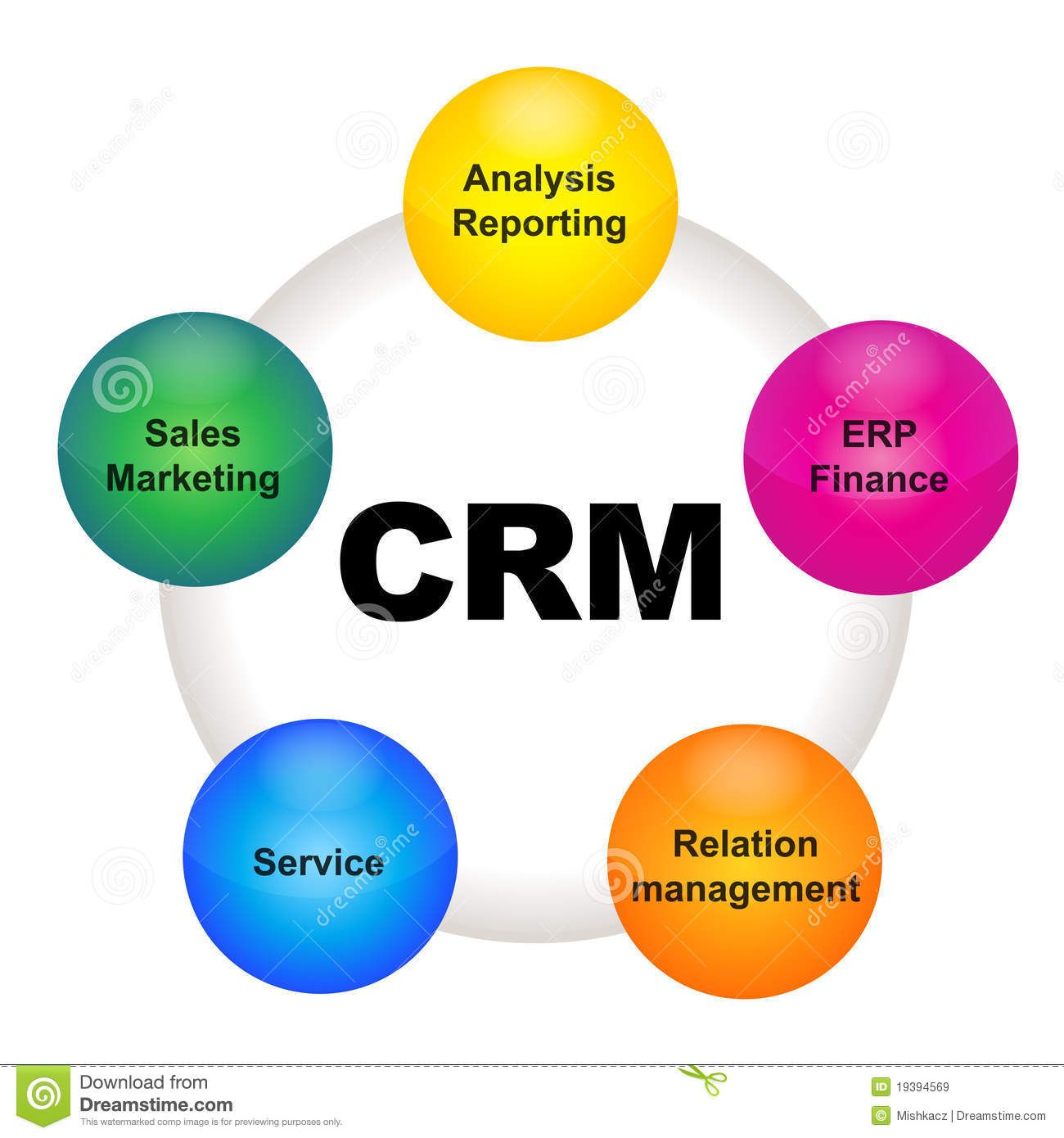 goals for customer relationship management
