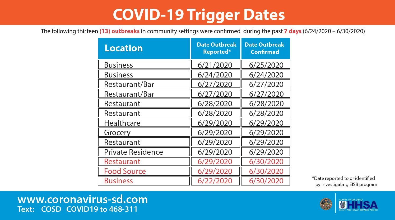 Pin On Corona Virus San Diego