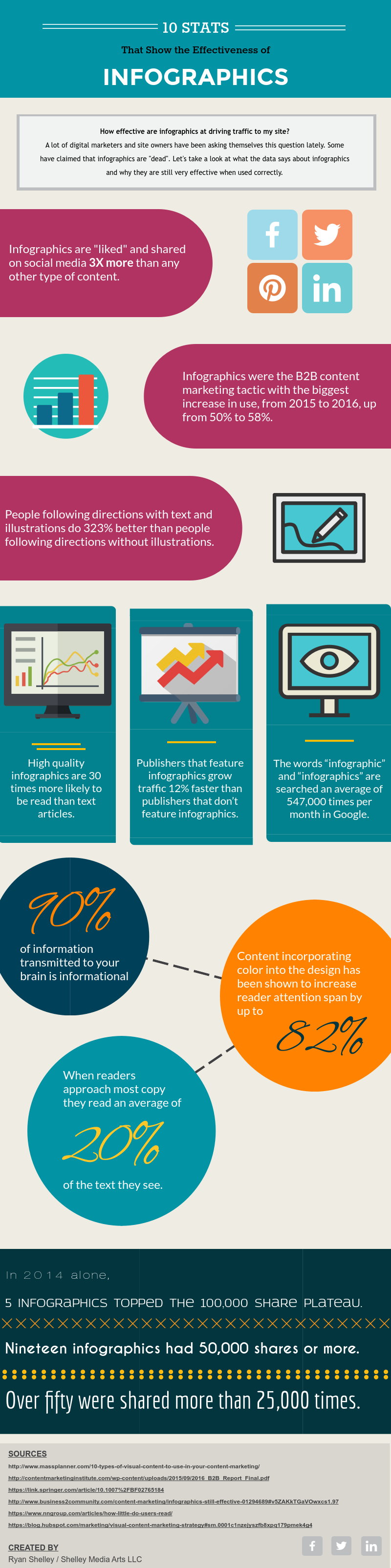 Are Infographics Still Effective? | Infographic ...