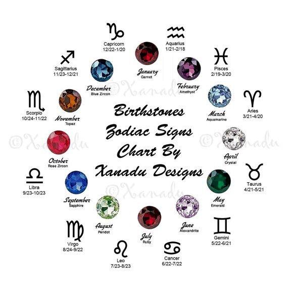 The zodiac signs birth months  birthstones also rh pinterest