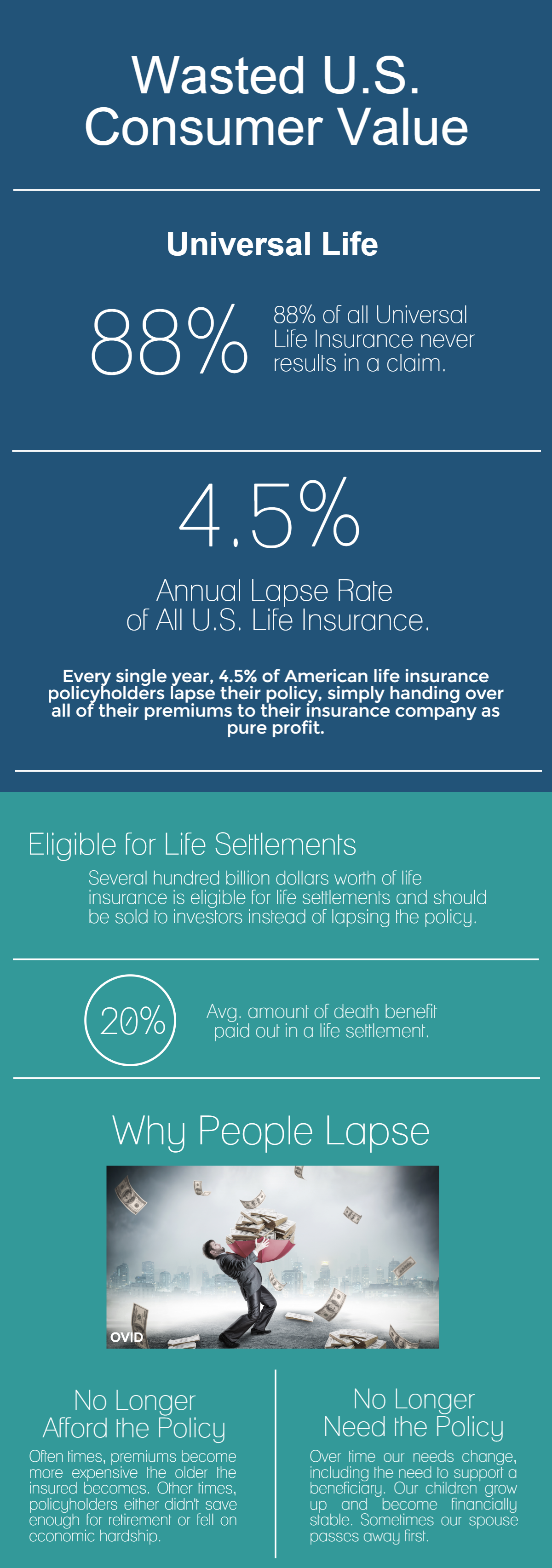 Lapsed Life Insurance: The Wasted U.S. Consumer Value ...