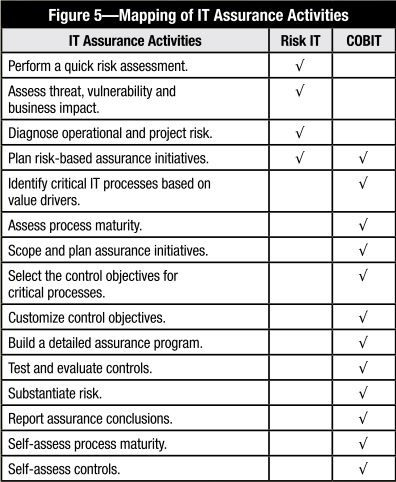 cobit 5 maturity model - Cobit 5 Maturity Model Cobit, Should - audited accounts template
