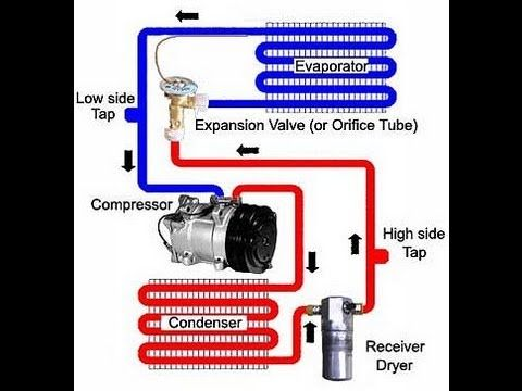 Animated Refrigeration System With Explanation Of Components Youtube Car Air Conditioning Air Conditioning System Refrigeration And Air Conditioning
