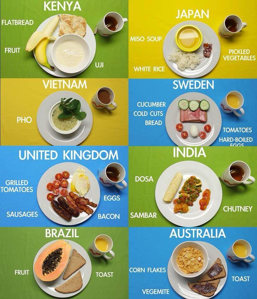 Breakfasts around the world Food, Breakfast around the