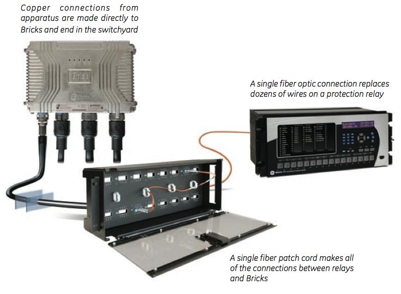 Fiber Cross Connect Panels. Universal Relay Platform. Switchyard Interface. Bus de Proceso. Merging Unit es la interfaz entre el mundo electrico y el de las comunicaciones y sera el encargado de convertir las señales de tensión y de corriente, la información de estado de los equipos primarios y los comandos de los mismos y transformarlas en paquetes de comunicación según el protocolo que establece la IEC61850. renso.piovesan@eeicorp.us